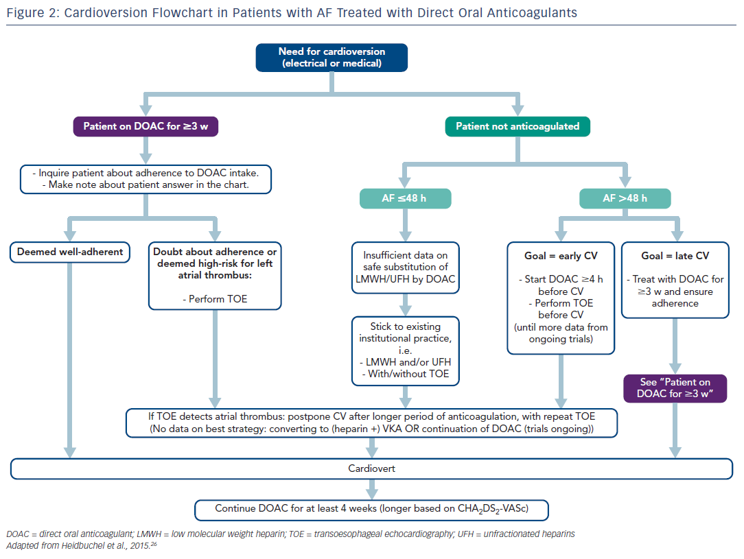 Figure 2: Cardioversion Flowchart in Patients with AF Treated with Direct Oral Anticoagulants