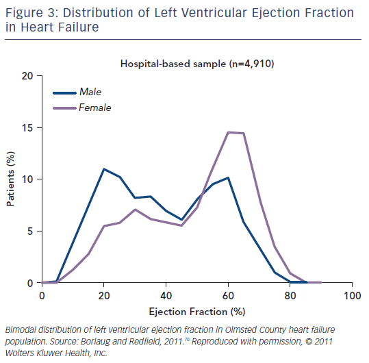 Figure 3: Distribution of Left Ventricular Ejection Fraction in Heart Failure