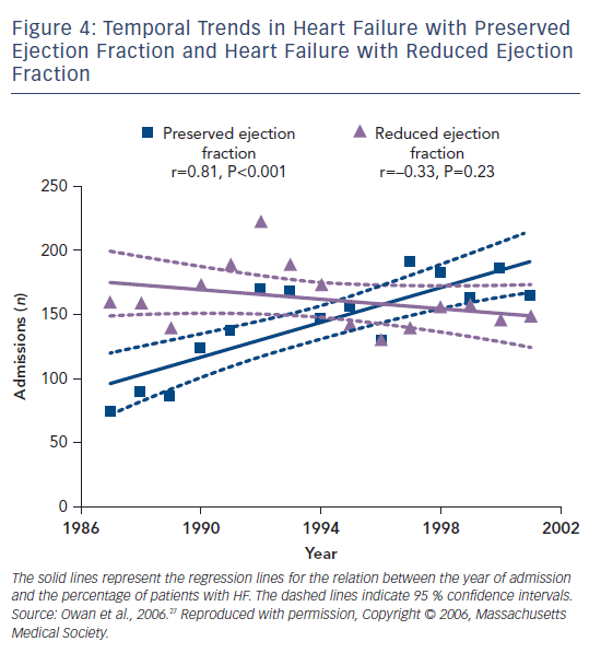 Figure 4: Temporal Trends in Heart Failure with Preserved Ejection Fraction and Heart Failure with Reduced Ejection Fraction