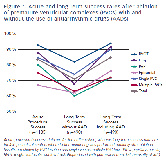Figure 1: Acute and long-term success rates after ablation of premature ventricular complexes