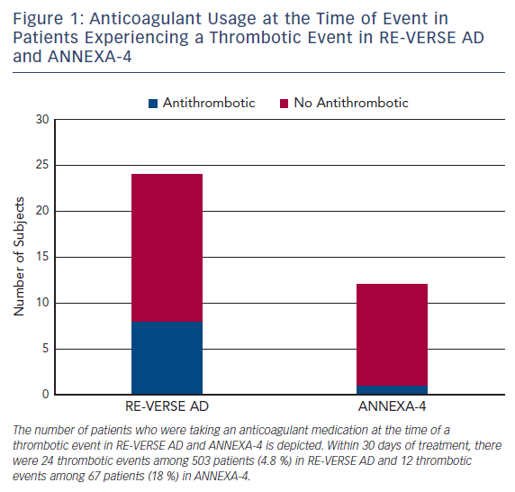 Figure 1: Anticoagulant Usage at the Time of Event in Patients Experiencing a Thrombotic Event in RE-VERSE AD and ANNEXA-4