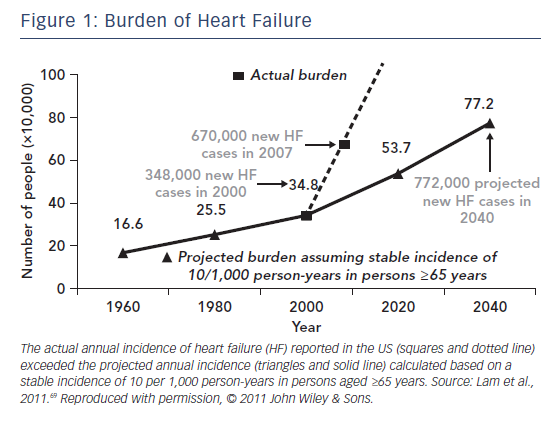 Figure 1: Burden of Heart Failure