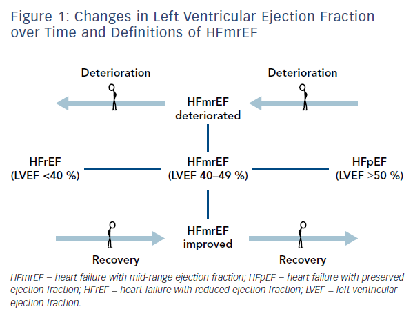 Figure 1: Changes in Left Ventricular Ejection Fraction over Time and Definitions of HFmrEF