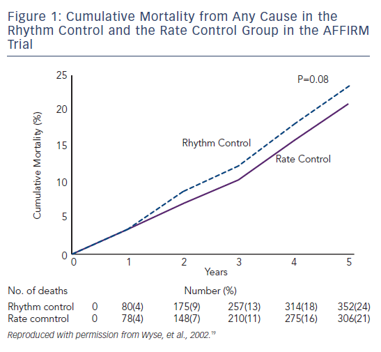 Figure 1: Cumulative Mortality from Any Cause in the Rhythm Control and the Rate Control Group in the AFFIRM Trial