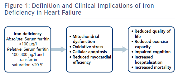 Figure 1: Definition and Clinical Implications of Iron Deficiency in Heart Failure