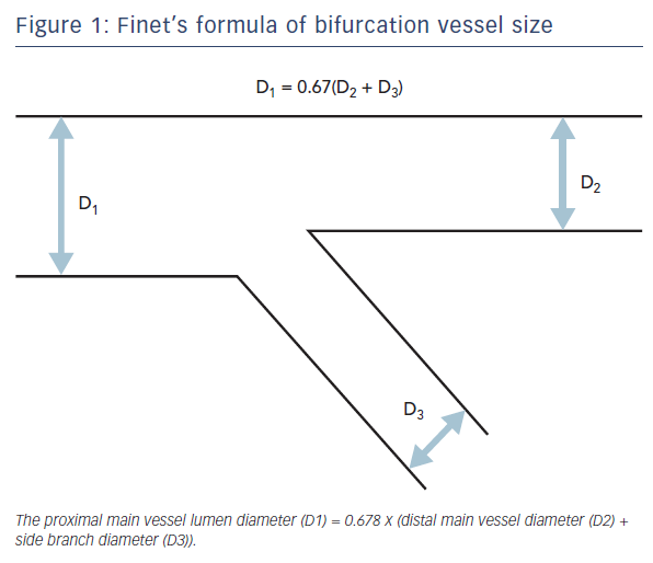 Figure 1: Finet's formula of bifurcation vessel size
