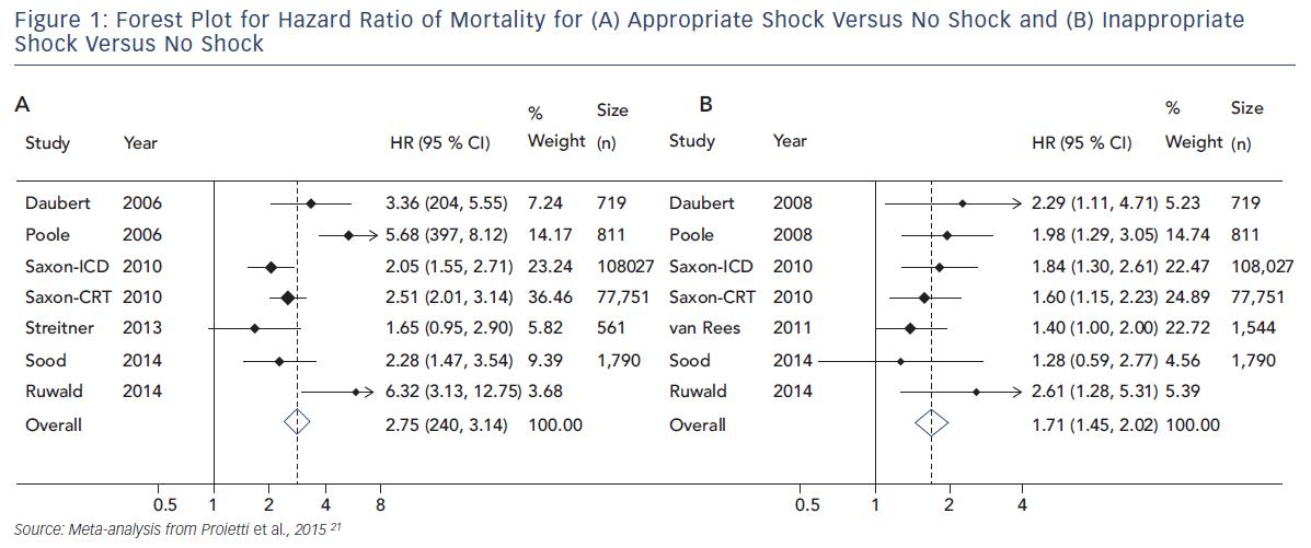 Shocks In Implantable Cardioverter Defibrillator
