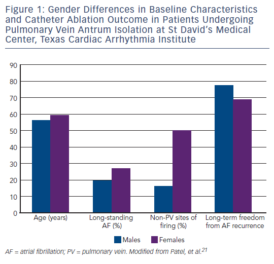 Figure 1: Gender Differences in Baseline Characteristics and Catheter Ablation Outcome in Patients Undergoing Pulmonary Vein Antrum Isolation at St David's Medical Center, Texas Cardiac Arrhythmia Institute