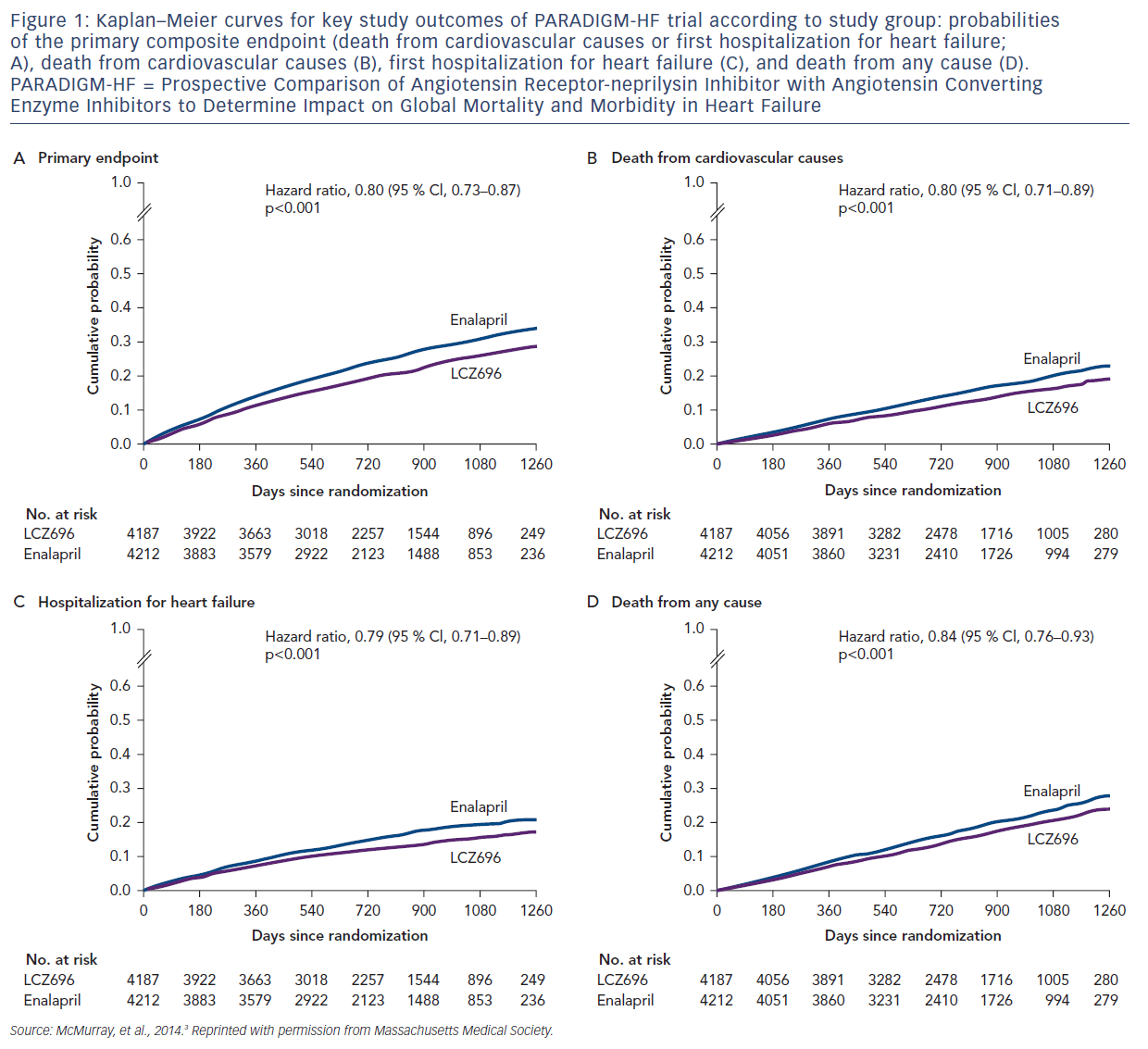 Figure 1: Kaplan–Meier curves for key study outcomes of PARADIGM-HF trial according to study group