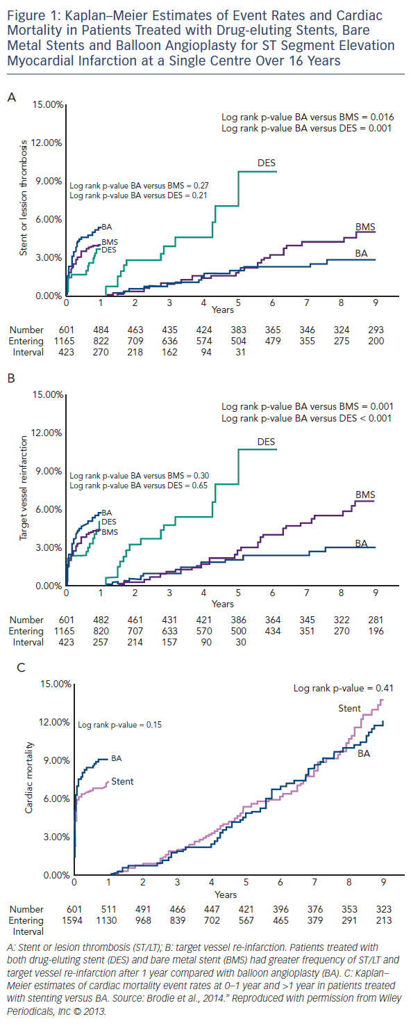 Kaplan–Meier Estimates of Event Rates and Cardiac Mortality in Patients Treated with Drug-eluting Stents, Bare Metal Stents and Balloon Angioplasty for ST Segment Elevation Myocardial Infarction at a Single Centre Over 16 Years