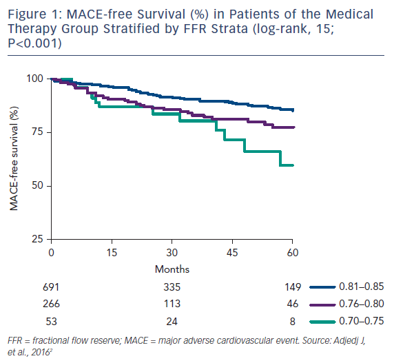 Figure 1: MACE-free Survival (%) in Patients of the Medical Therapy Group Stratified by FFR Strata