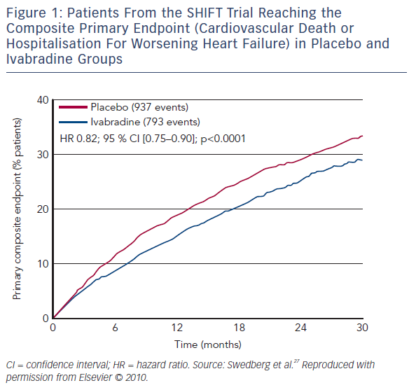 Figure 1: Patients From the SHIFT Trial Reaching the Composite Primary Endpoint in Placebo and Ivabradine Groups