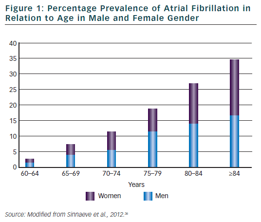 Figure 1: Percentage Prevalence of Atrial Fibrillation in Relation to Age in Male and Female Gender