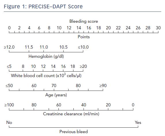 PRECISE–DAPT Score