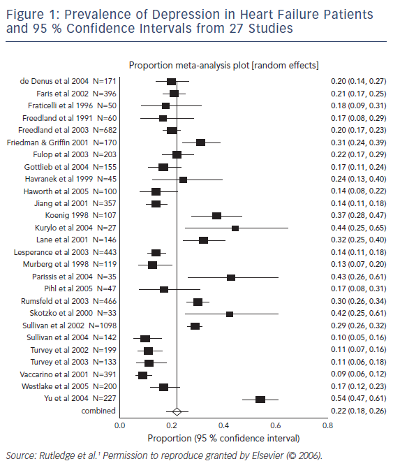 Prevalence of Depression in Heart Failure Patients and 95 % Confidence Intervals from 27 Studies