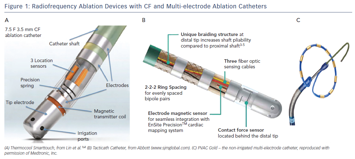 Radiofrequency Ablation Devices