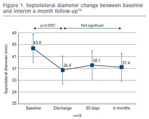 Figure 1. Septolateral diameter change between baseline and interim 6-month follow-up