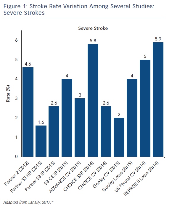 Figure 1: Stroke Rate Variation Among Several Studies: Severe Strokes
