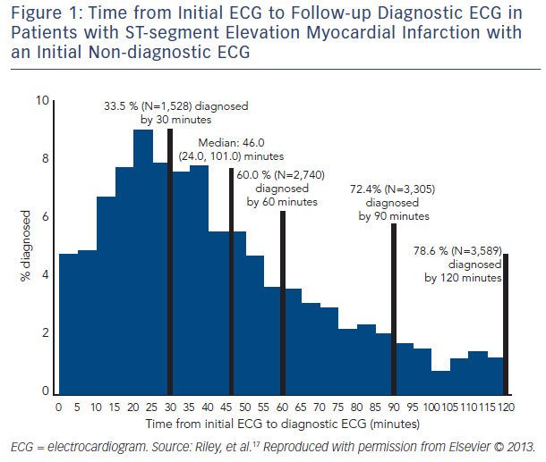 Figure 1: Time from Initial ECG to Follow-up Diagnostic ECG in Patients with ST-segment Elevation Myocardial Infarction with an Initial Non-diagnostic ECG