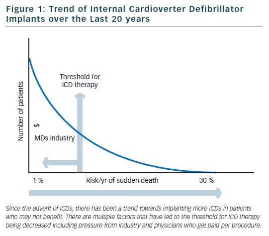 Figure 1: Trend of Internal Cardioverter Defibrillator Implants over the Last 20 years