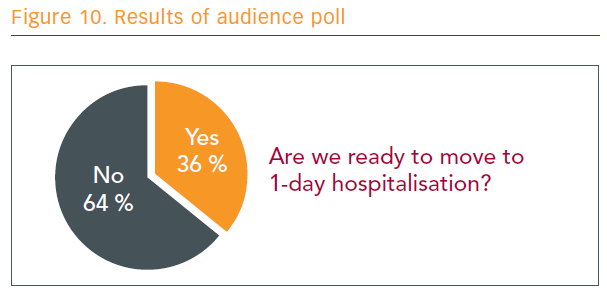 Figure 10. Results of audience poll