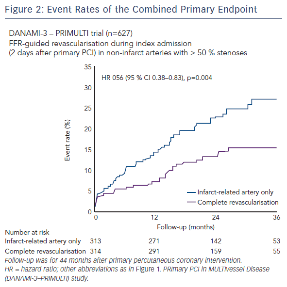 Figure 2: Event Rates of the Combined Primary Endpoint