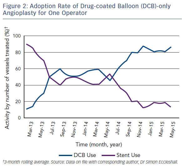 Figure 2: Adoption Rate of Drug-coated Balloon (DCB)-only Angioplasty for One Operator