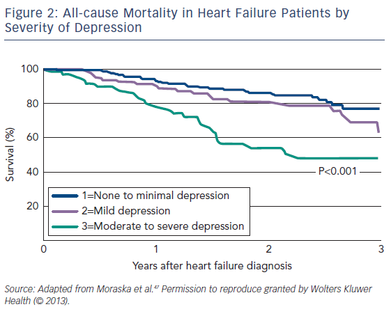 Figure 2: All-cause Mortality in Heart Failure Patients by Severity of Depression