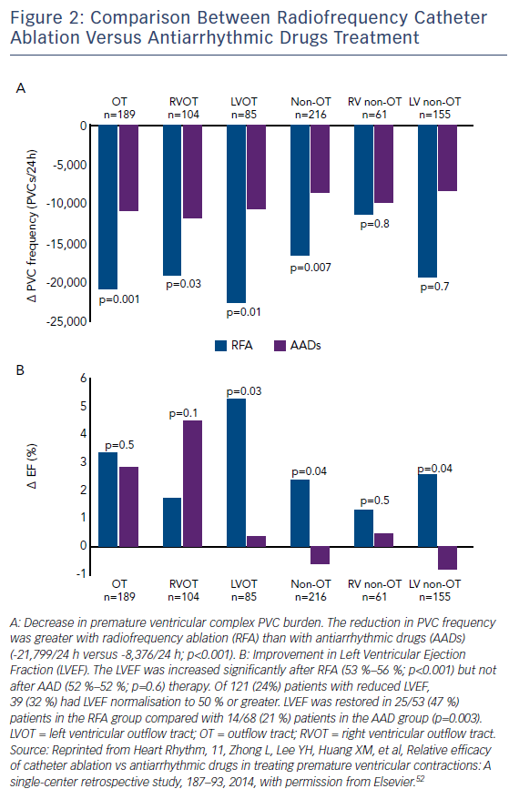 Figure 2: Comparison Between Radiofrequency Catheter Ablation Versus Antiarrhythmic Drugs Treatment
