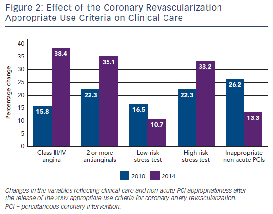 Figure 2: Effect of the Coronary Revascularization Appropriate Use Criteria on Clinical Care