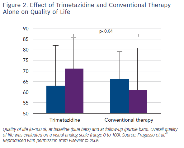 Figure 2: Effect of Trimetazidine and Conventional Therapy Alone on Quality of Life