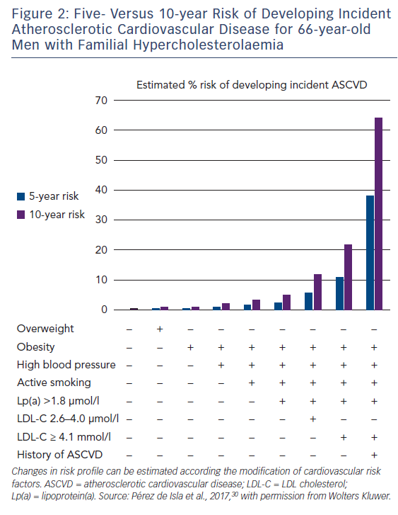 Figure 2: Five- Versus 10-year Risk of Developing Incident Atherosclerotic Cardiovascular Disease for 66-year-old Men with Familial Hypercholesterolaemia