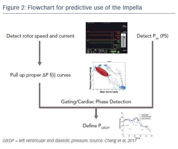 Figure 2 Flowchart For Predictive Use Of The Impella