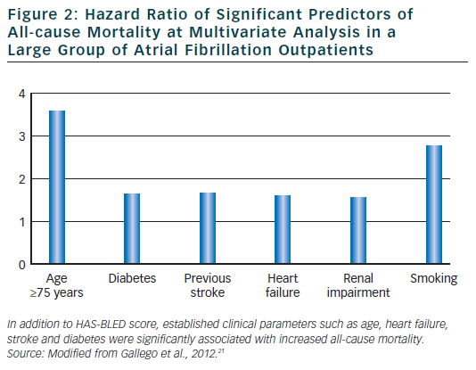 Figure 2: Hazard Ratio of Significant Predictors of All-cause Mortality