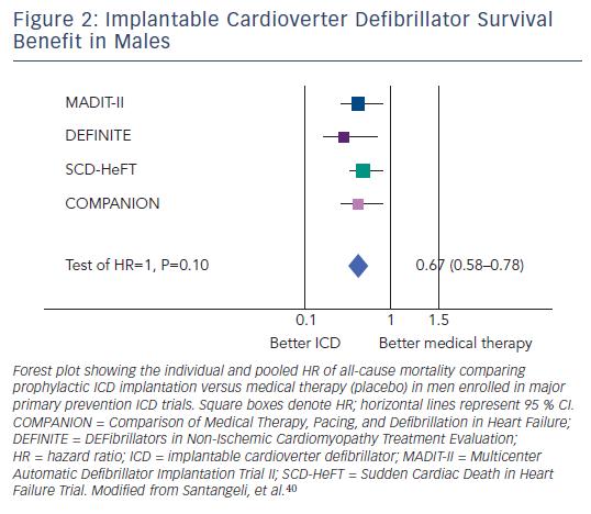 Figure 2: Implantable Cardioverter Defibrillator Survival Benefit in Males