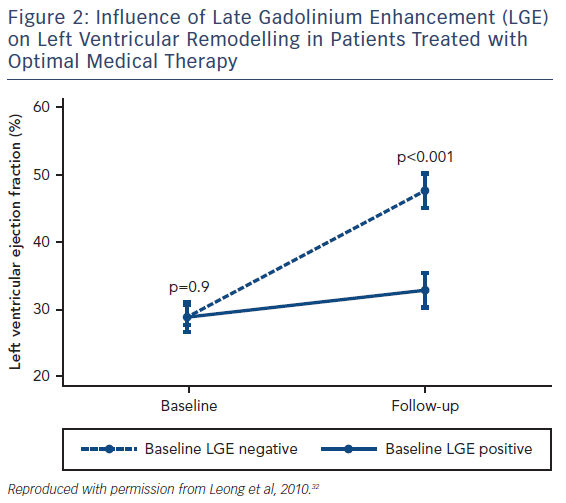 Figure 2: Influence of Late Gadolinium Enhancement (LGE) on Left Ventricular Remodelling in Patients Treated with Optimal Medical Therapy