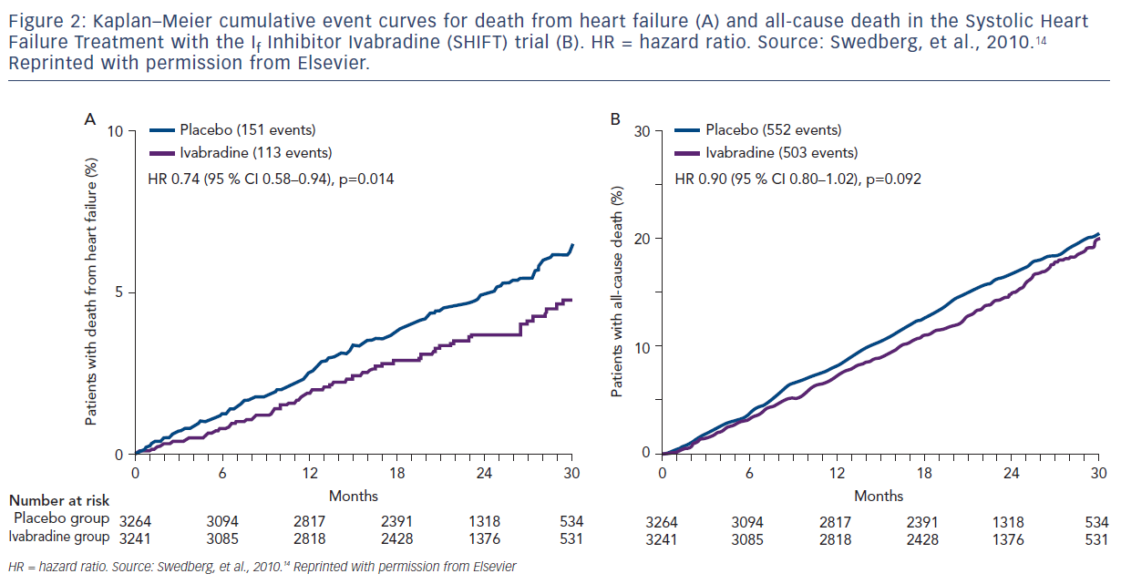 Figure 2: Kaplan–Meier cumulative event curves for death from heart failure (A) and all-cause death in the Systolic Heart Failure