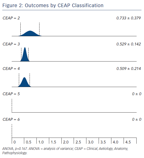 Outcomes by CEAP Classification