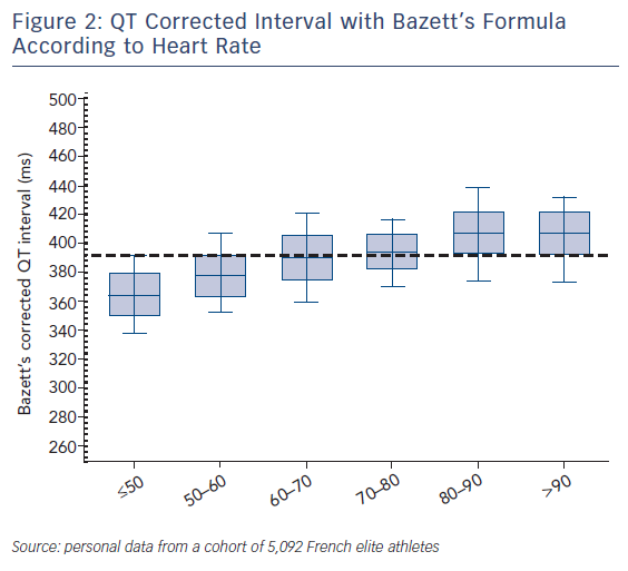 Figure 2: QT Corrected Interval with Bazett's Formula According to Heart Rate