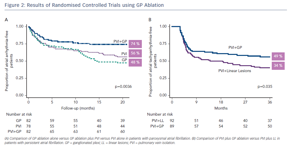 Figure 2: Results of Randomised Controlled Trials using GP Ablation