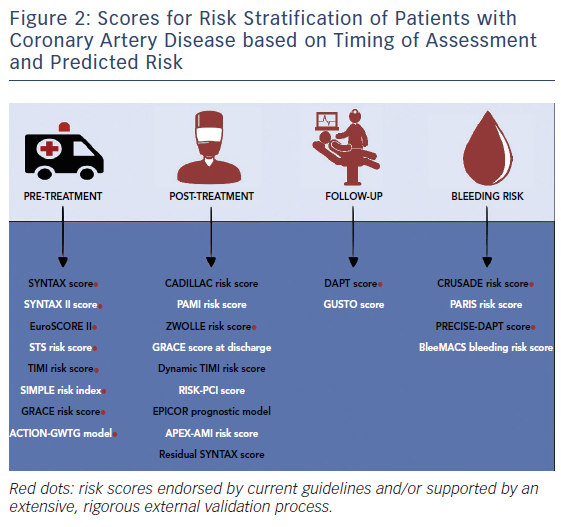 Figure 2: Scores for Risk Stratification of Patients with Coronary Artery Disease based on Timing of Assessment and Predicted Risk