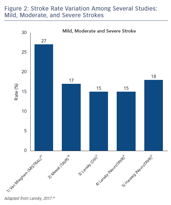 Figure 2: Stroke Rate Variation Among Several Studies: Mild, Moderate, and Severe Strokes