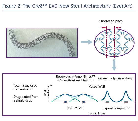 Figure 2: The Cre8™ EVO New Stent Architecture (EvenArt)