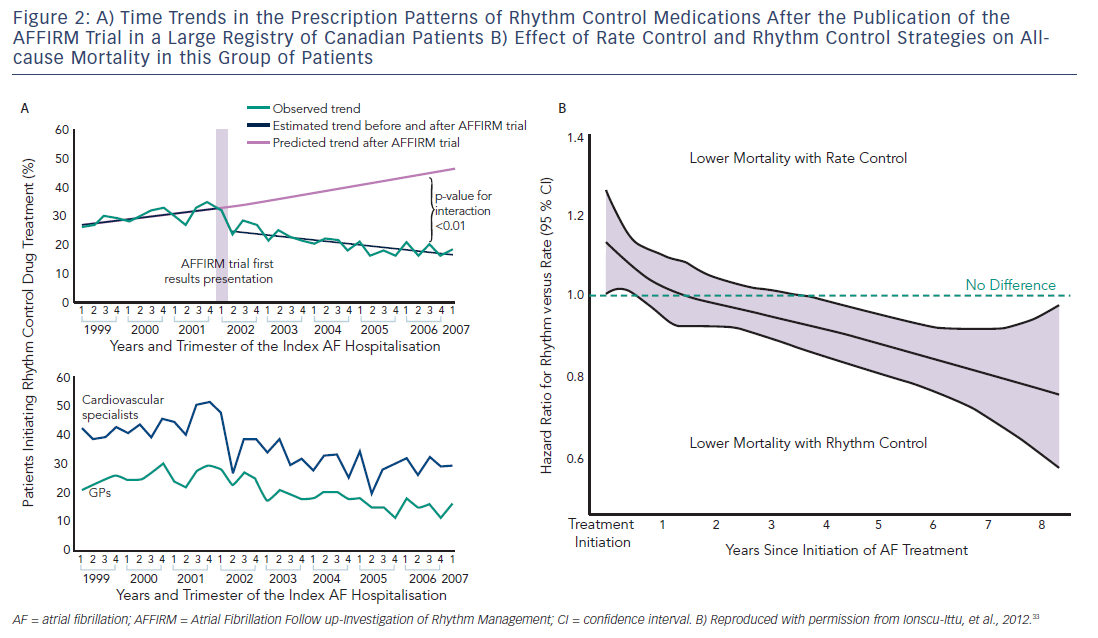 Figure 2: A) Time Trends In The Prescription Patterns Of Rhythm Control B) Effect Of Rate Control And Rhythm Control Strategies