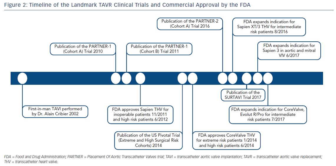 Figure 2: Timeline of the Landmark TAVR Clinical Trials and Commercial Approval by the FDA