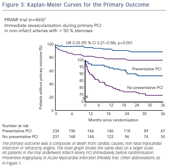 Figure 3: Kaplan-Meier Curves for the Primary Outcome