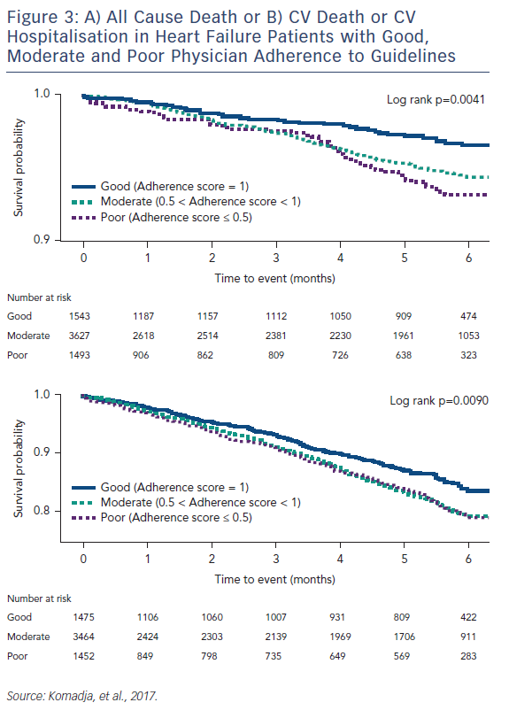 Figure 3: A) All Cause Death or B) CV Death or CV Hospitalisation in Heart Failure Patients with Good, Moderate and Poor Physician Adherence to Guidelines