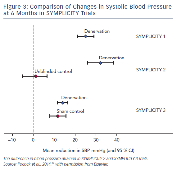 Comparison of Changes in Systolic Blood Pressure at 6 Months in SYMPLICITY Trials