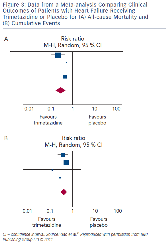 Figure 3: Data from a Meta-analysis Comparing Clinical