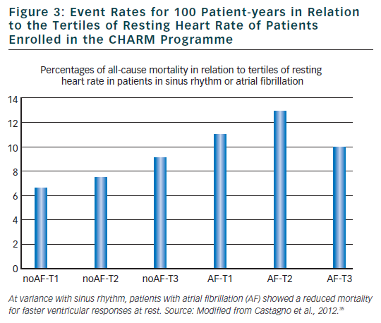 Figure 3: Event Rates for 100 Patient-years in Relation